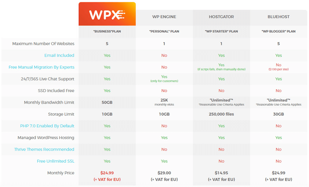 WPX Hosting Review Comparison