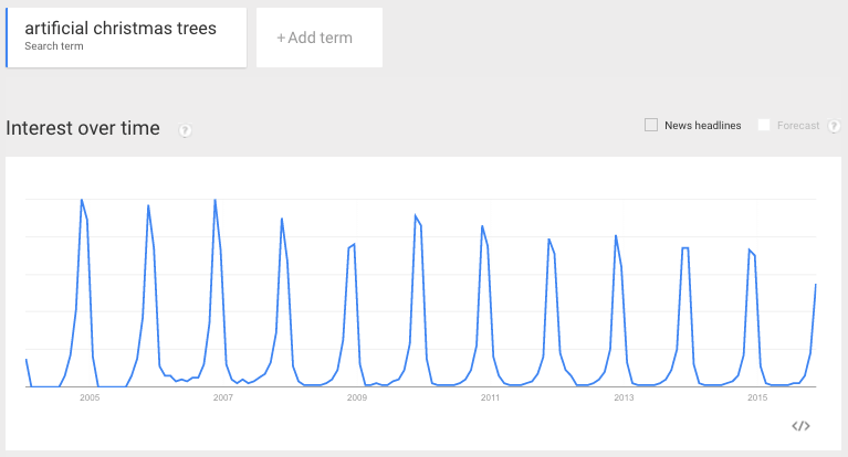 "Google Trends data for ""artificial Christmas trees"""